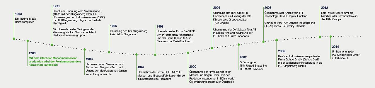 tkm_timeline